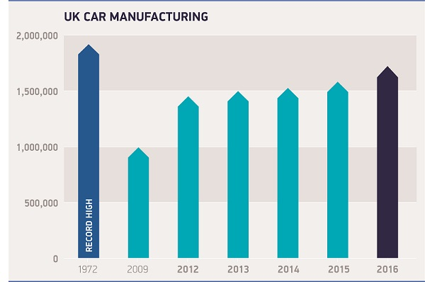 SMMT UK car manufacturing 1972-2016